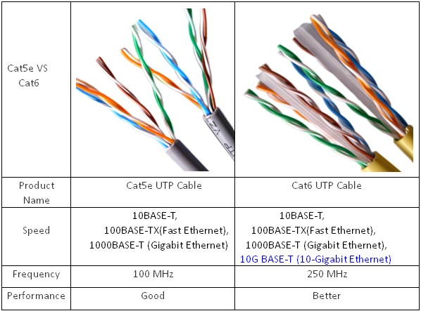 Cat6 cat5 vs cat6 cable what's the difference? metro tel phone systems cat 5 vs cat 6 wiring diagram at beritabola.co